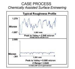 C.A.S.E Isotropic Superfinishing